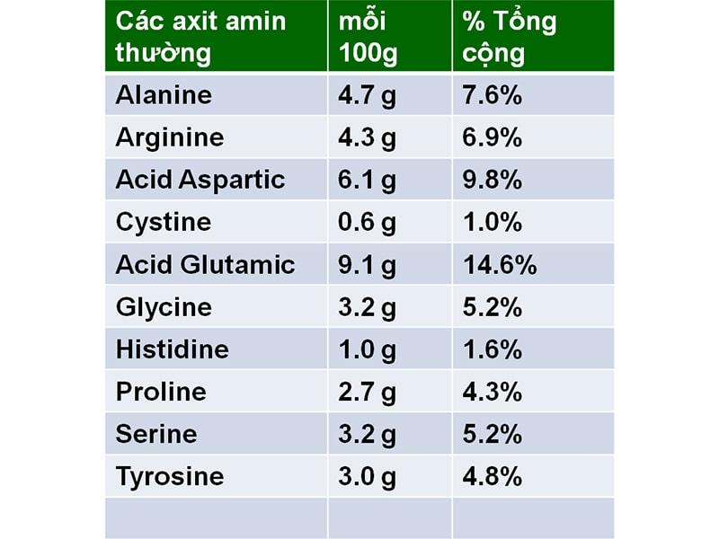 Thành phần dinh dưỡng có trong tảo xoắn Nhật Bản
