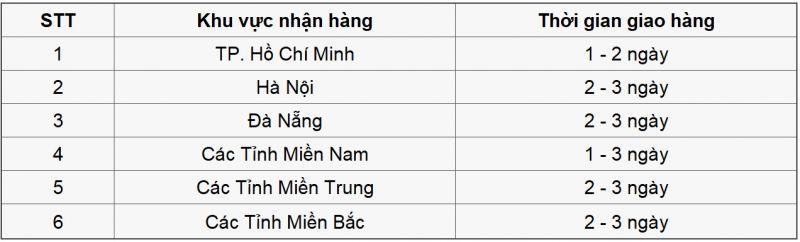 THỜI GIAN GIAO HÀNG